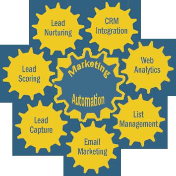 Marketing-Automationr